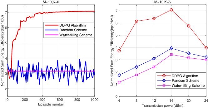 Figure 3 for Deep Reinforcement Learning for Energy-Efficient Beamforming Design in Cell-Free Networks