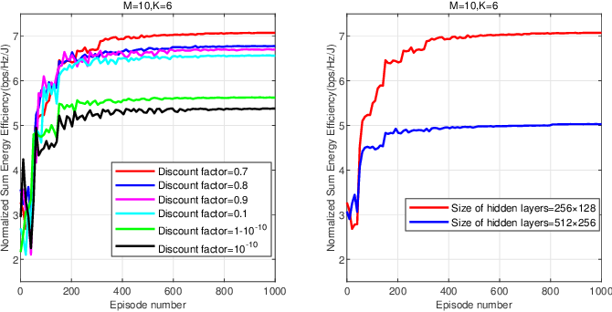 Figure 4 for Deep Reinforcement Learning for Energy-Efficient Beamforming Design in Cell-Free Networks