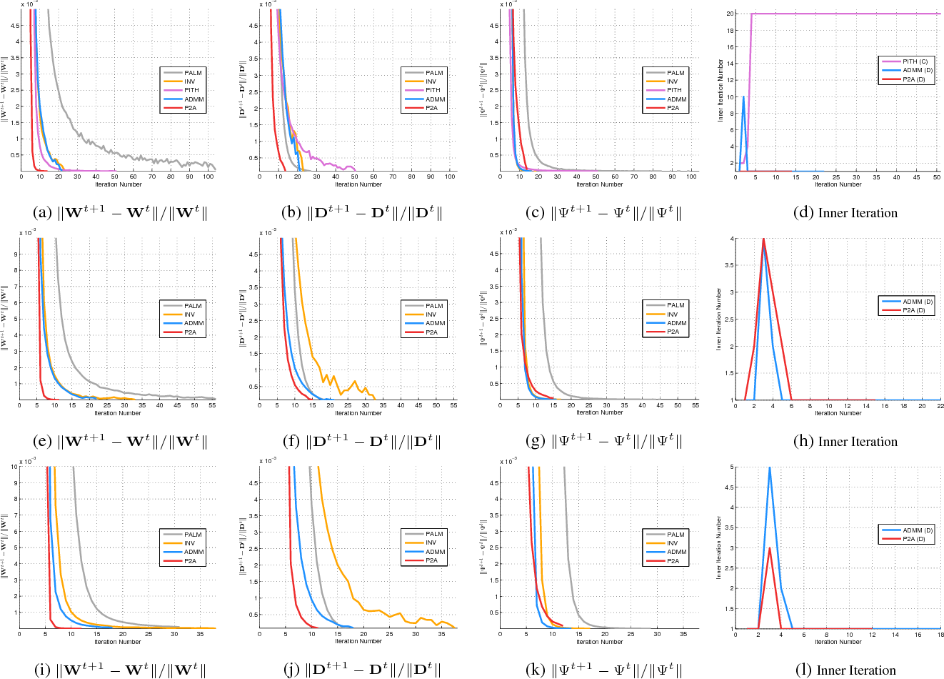 Figure 1 for An Optimization Framework with Flexible Inexact Inner Iterations for Nonconvex and Nonsmooth Programming