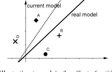 Figure 1 for Accelerating Stochastic Gradient Descent Using Antithetic Sampling