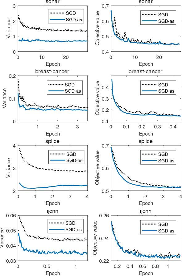 Figure 3 for Accelerating Stochastic Gradient Descent Using Antithetic Sampling