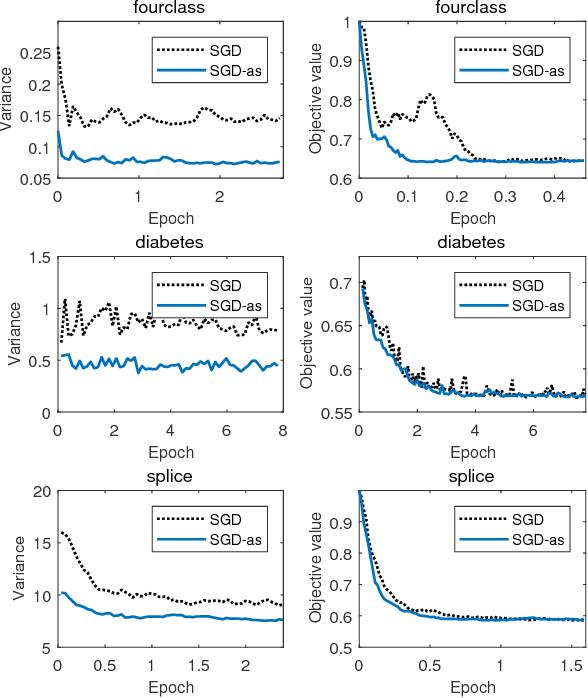 Figure 4 for Accelerating Stochastic Gradient Descent Using Antithetic Sampling