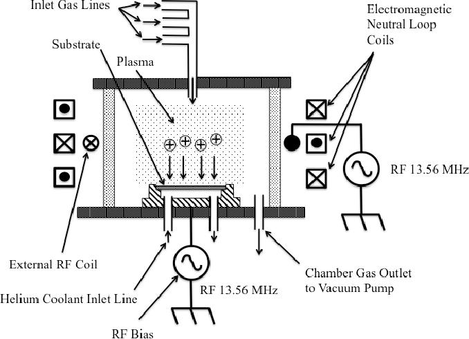 plasma etch vacuum system diagram