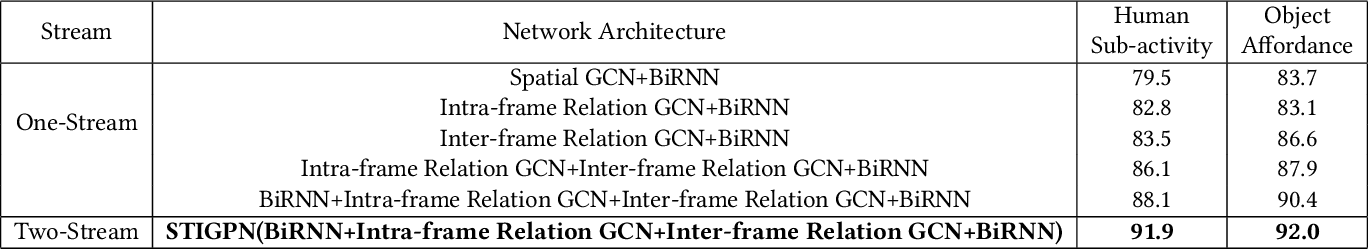 Figure 1 for Spatio-Temporal Interaction Graph Parsing Networks for Human-Object Interaction Recognition