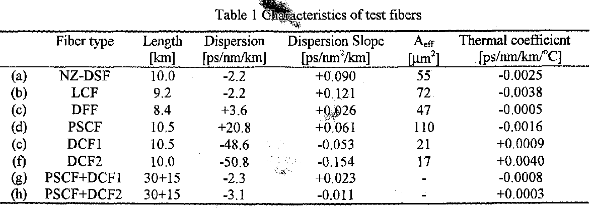 Temperature dependence of chromatic dispersion in various