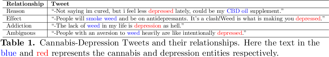 """Figure 1 for """"When they say weed causes depression, but it's your fav antidepressant"""": Knowledge-aware Attention Framework for Relationship Extraction"""