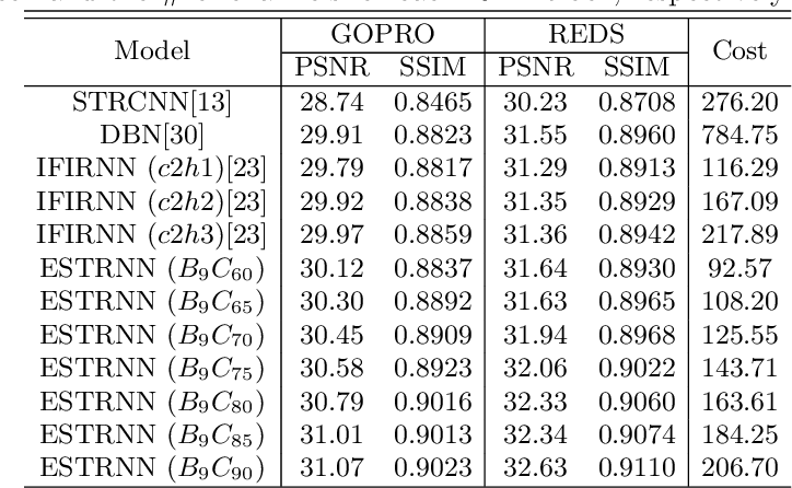 Figure 2 for Efficient Spatio-Temporal Recurrent Neural Network for Video Deblurring