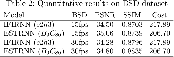 Figure 4 for Efficient Spatio-Temporal Recurrent Neural Network for Video Deblurring