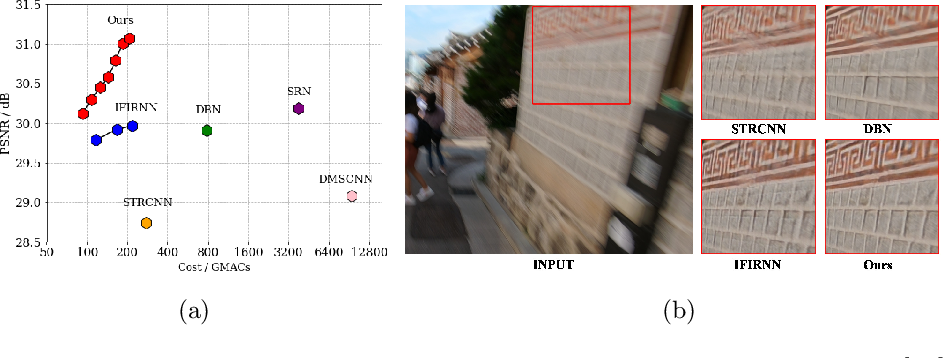 Figure 1 for Efficient Spatio-Temporal Recurrent Neural Network for Video Deblurring