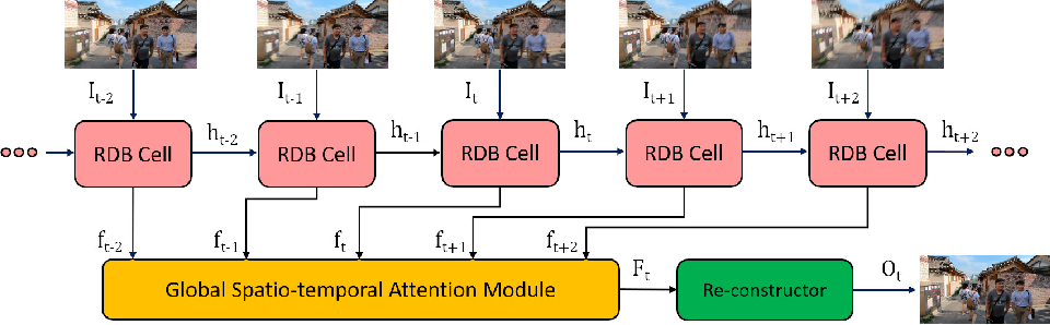 Figure 3 for Efficient Spatio-Temporal Recurrent Neural Network for Video Deblurring