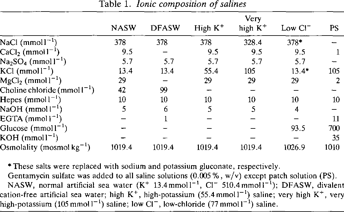 Table 1. Ionic composition of salines