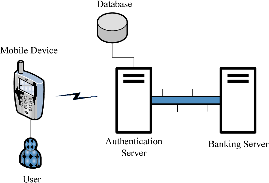 PDF] Mobile Banking Security Using GPS and LDPC Codes - Semantic Scholar