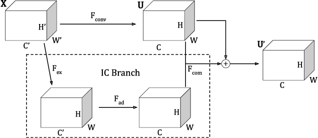 Figure 1 for IC Networks: Remodeling the Basic Unit for Convolutional Neural Networks