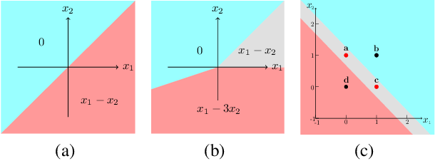 Figure 3 for IC Networks: Remodeling the Basic Unit for Convolutional Neural Networks
