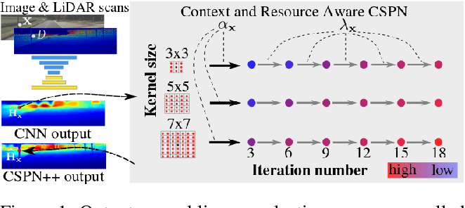 Figure 1 for CSPN++: Learning Context and Resource Aware Convolutional Spatial Propagation Networks for Depth Completion
