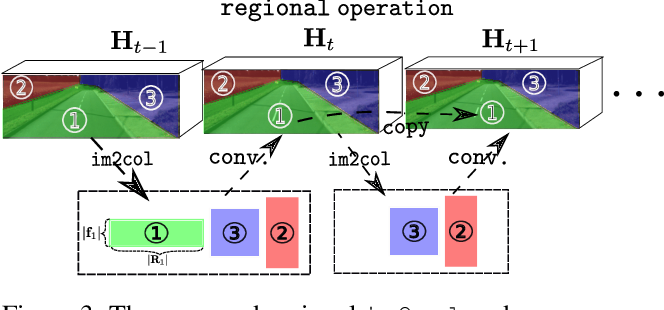 Figure 3 for CSPN++: Learning Context and Resource Aware Convolutional Spatial Propagation Networks for Depth Completion