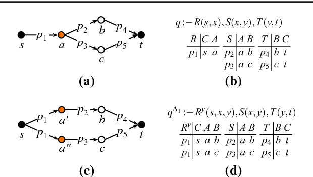 Figure 1 for Dissociation and Propagation for Approximate Lifted Inference with Standard Relational Database Management Systems