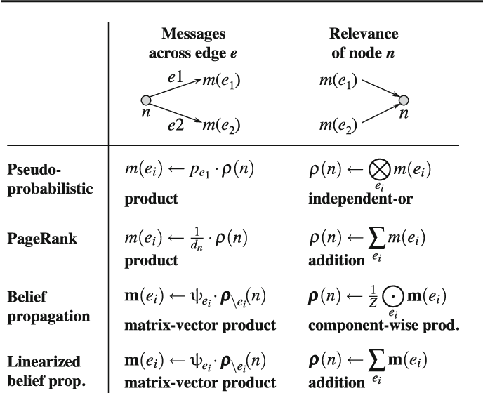 Figure 2 for Dissociation and Propagation for Approximate Lifted Inference with Standard Relational Database Management Systems