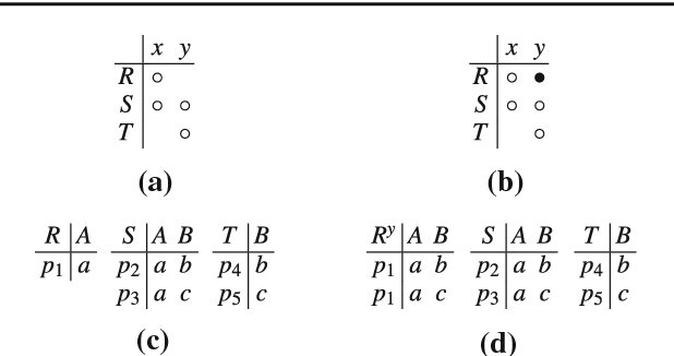 Figure 3 for Dissociation and Propagation for Approximate Lifted Inference with Standard Relational Database Management Systems