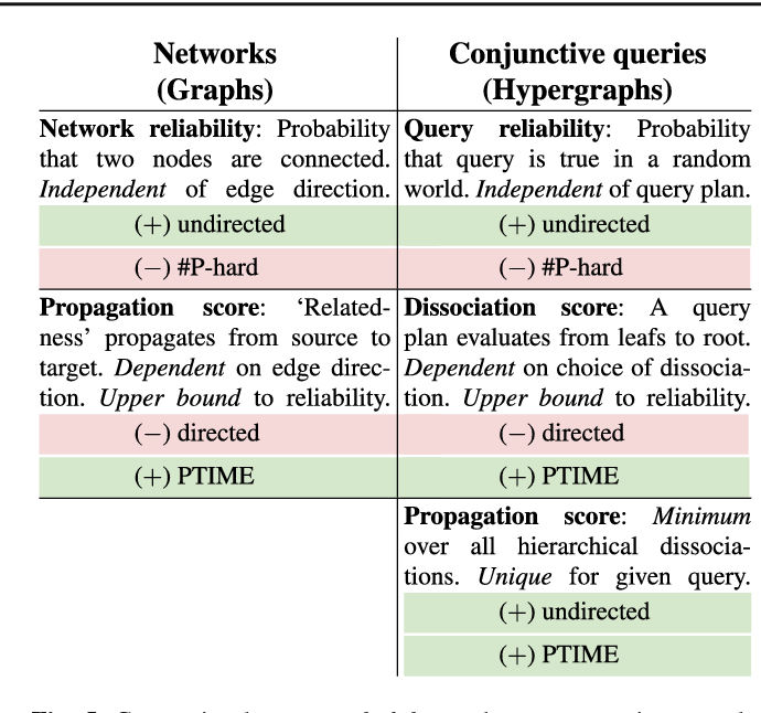 Figure 4 for Dissociation and Propagation for Approximate Lifted Inference with Standard Relational Database Management Systems