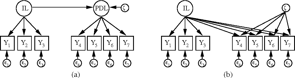 Figure 1 for Gaussian Process Structural Equation Models with Latent Variables