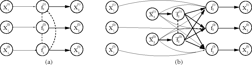 Figure 3 for Gaussian Process Structural Equation Models with Latent Variables