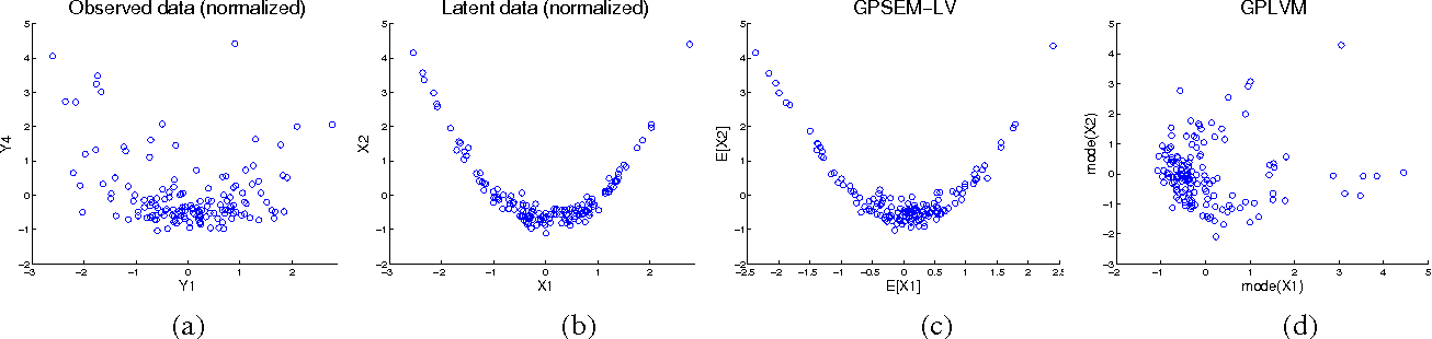 Figure 4 for Gaussian Process Structural Equation Models with Latent Variables