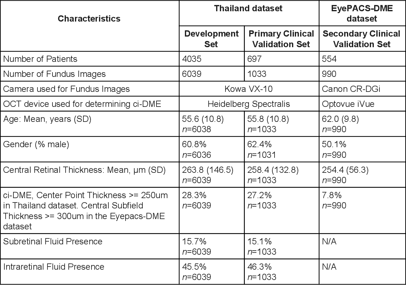 Figure 1 for Predicting optical coherence tomography-derived diabetic macular edema grades from fundus photographs using deep learning