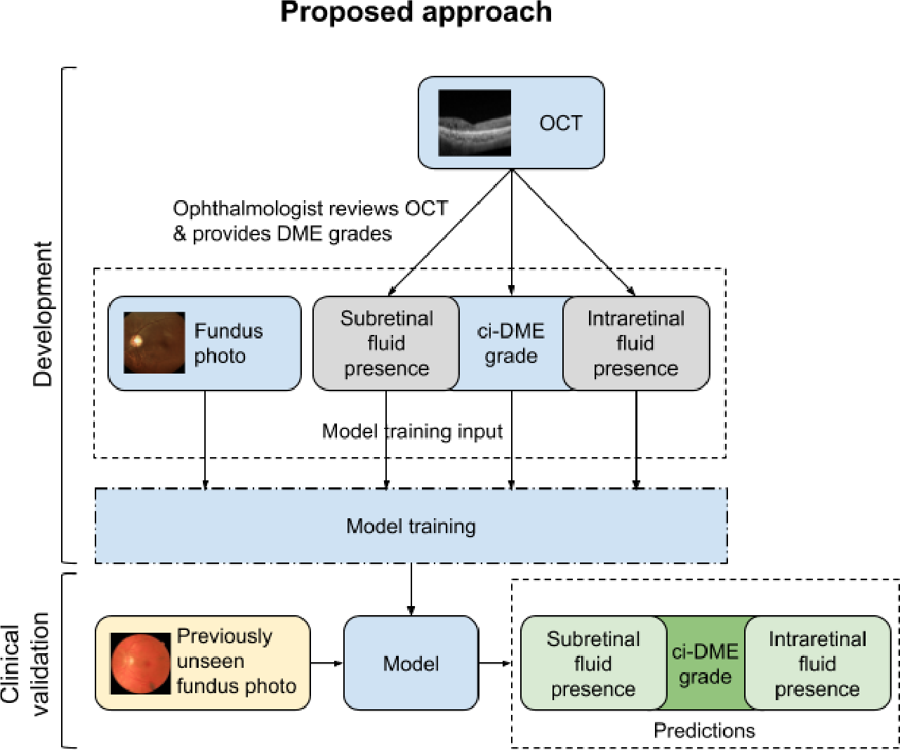 Figure 2 for Predicting optical coherence tomography-derived diabetic macular edema grades from fundus photographs using deep learning