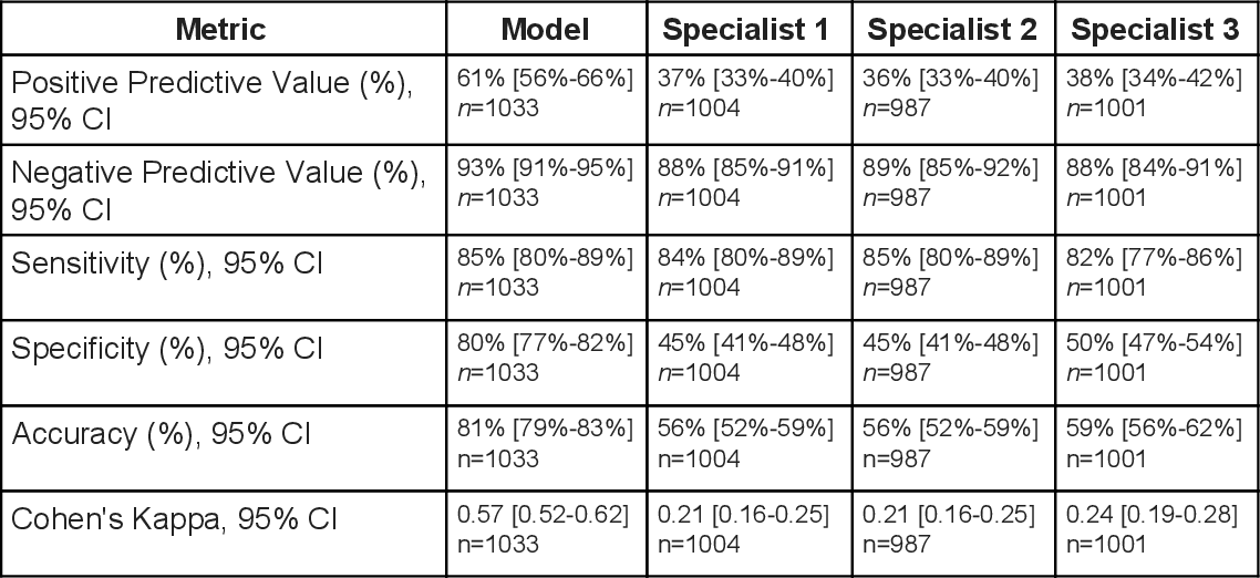 Figure 4 for Predicting optical coherence tomography-derived diabetic macular edema grades from fundus photographs using deep learning
