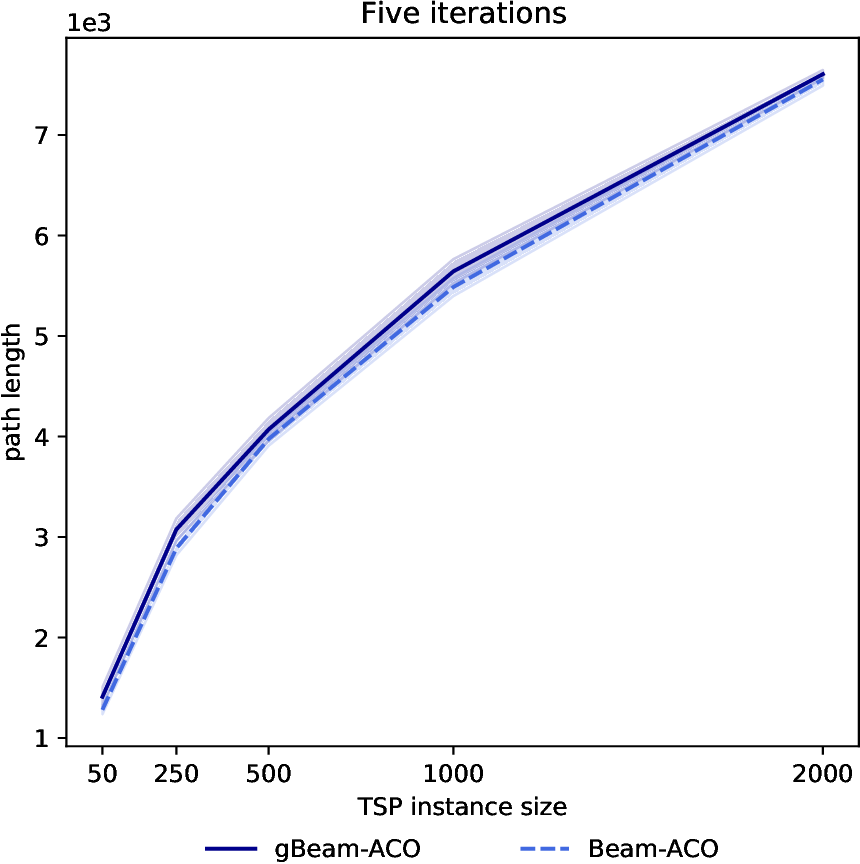 Figure 3 for gBeam-ACO: a greedy and faster variant of Beam-ACO