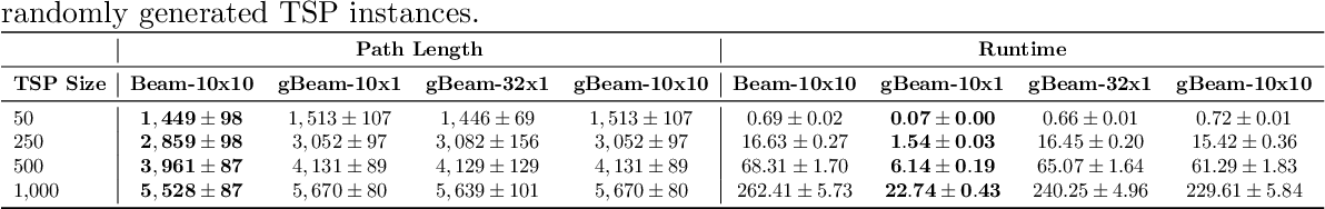 Figure 2 for gBeam-ACO: a greedy and faster variant of Beam-ACO
