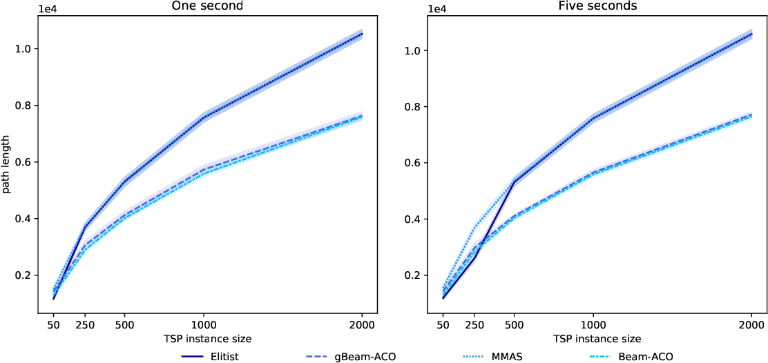 Figure 1 for gBeam-ACO: a greedy and faster variant of Beam-ACO