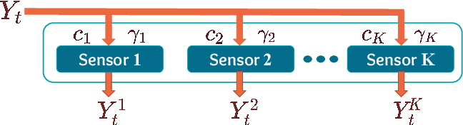 Figure 1 for Online Algorithm for Unsupervised Sensor Selection