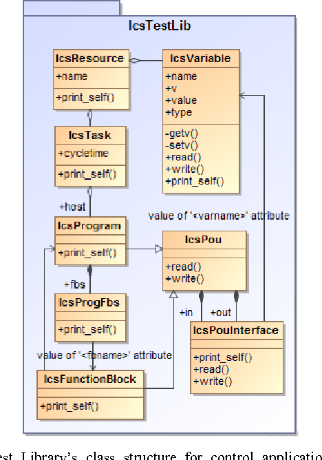 Figure 2 from Adapting Keyword driven test automation framework to
