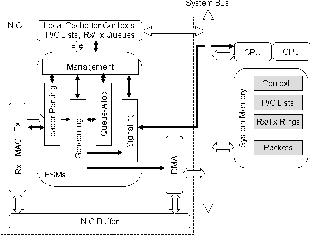 A Network Interface Card Architecture For I O Virtualization In
