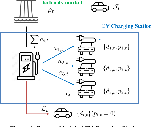 Figure 1 for Efficient Representation for Electric Vehicle Charging Station Operations using Reinforcement Learning