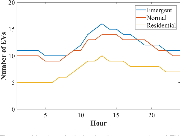 Figure 4 for Efficient Representation for Electric Vehicle Charging Station Operations using Reinforcement Learning