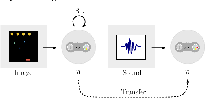 Figure 1 for Playing Games in the Dark: An approach for cross-modality transfer in reinforcement learning