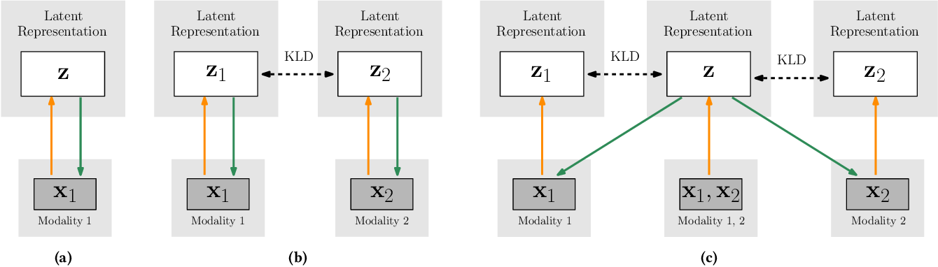Figure 3 for Playing Games in the Dark: An approach for cross-modality transfer in reinforcement learning