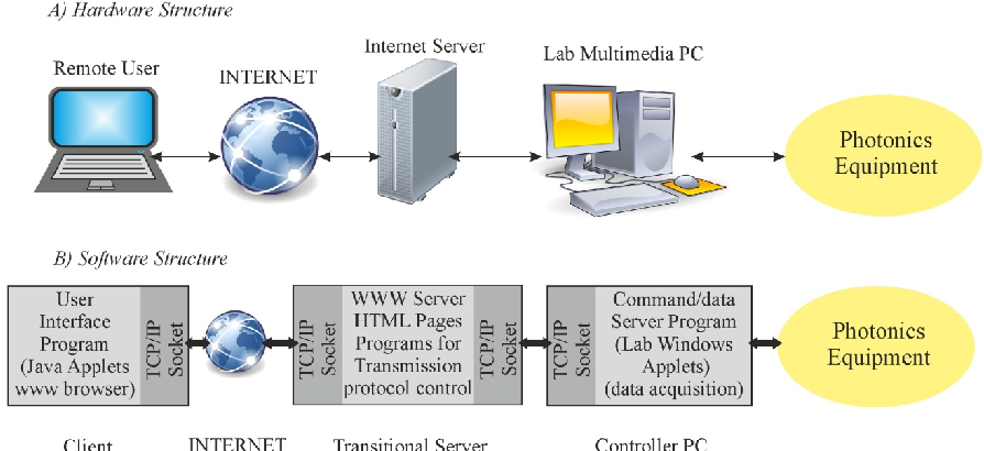 Water pollution petrochemical products monitoring system using
