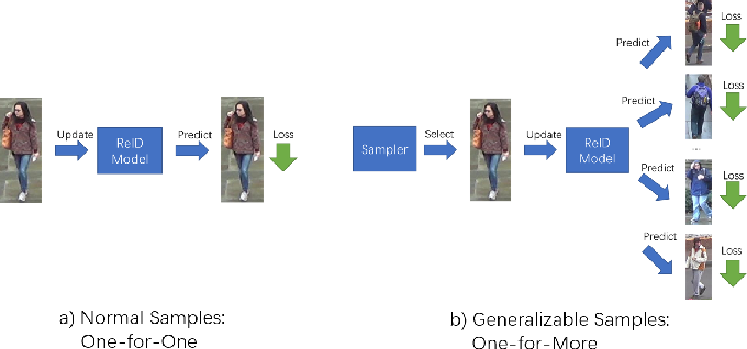 Figure 1 for One for More: Selecting Generalizable Samples for Generalizable ReID Model