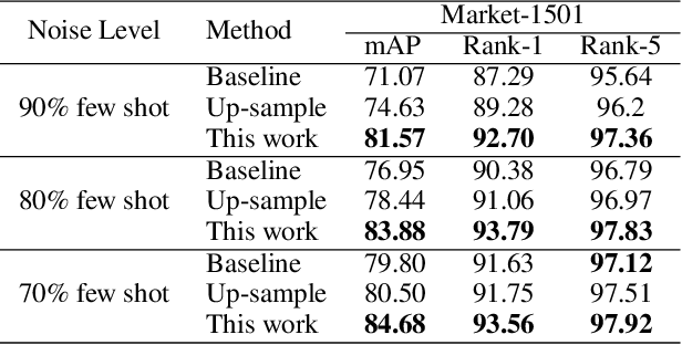 Figure 4 for One for More: Selecting Generalizable Samples for Generalizable ReID Model