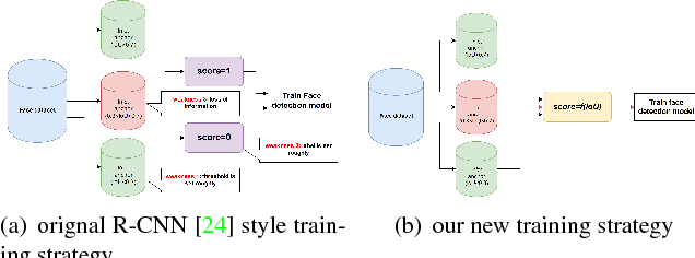 Figure 1 for Precise Box Score: Extract More Information from Datasets to Improve the Performance of Face Detection