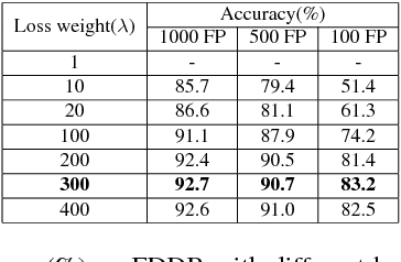 Figure 2 for Precise Box Score: Extract More Information from Datasets to Improve the Performance of Face Detection