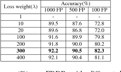 Figure 4 for Precise Box Score: Extract More Information from Datasets to Improve the Performance of Face Detection