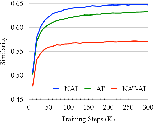 Figure 2 for Multi-Task Learning with Shared Encoder for Non-Autoregressive Machine Translation