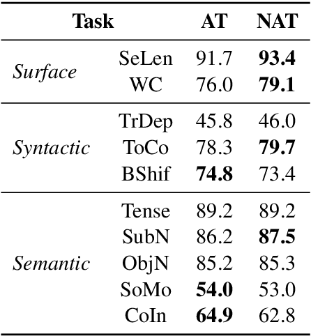 Figure 1 for Multi-Task Learning with Shared Encoder for Non-Autoregressive Machine Translation