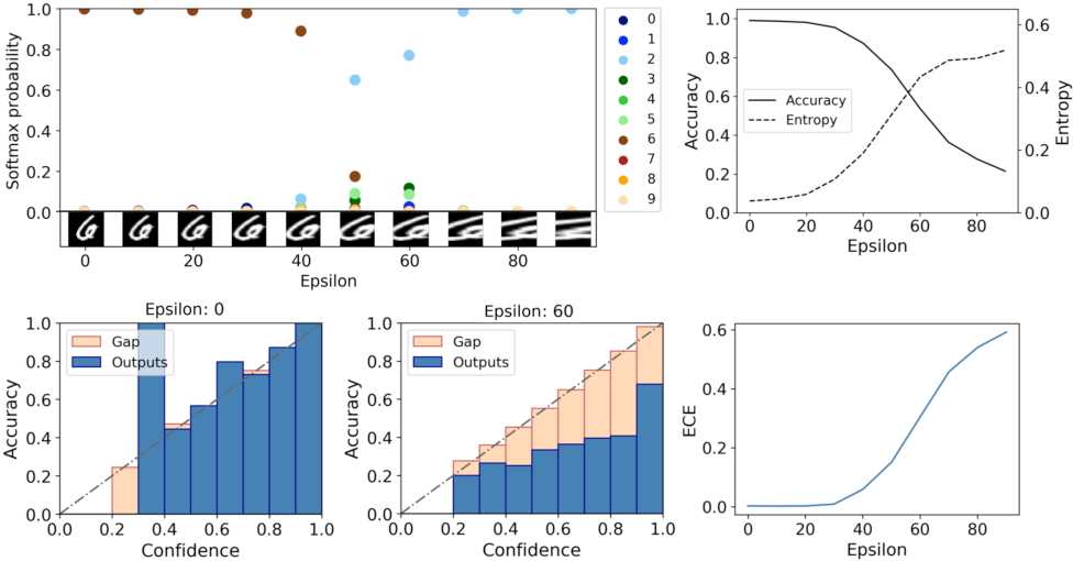 Figure 1 for Towards Trustworthy Predictions from Deep Neural Networks with Fast Adversarial Calibration