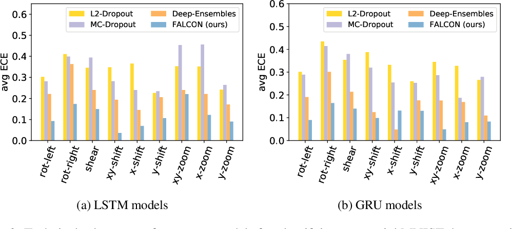 Figure 3 for Towards Trustworthy Predictions from Deep Neural Networks with Fast Adversarial Calibration